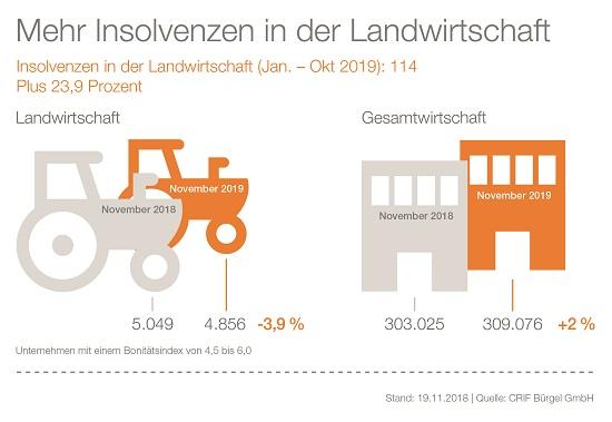 Insolvenzen Landwirtschaft