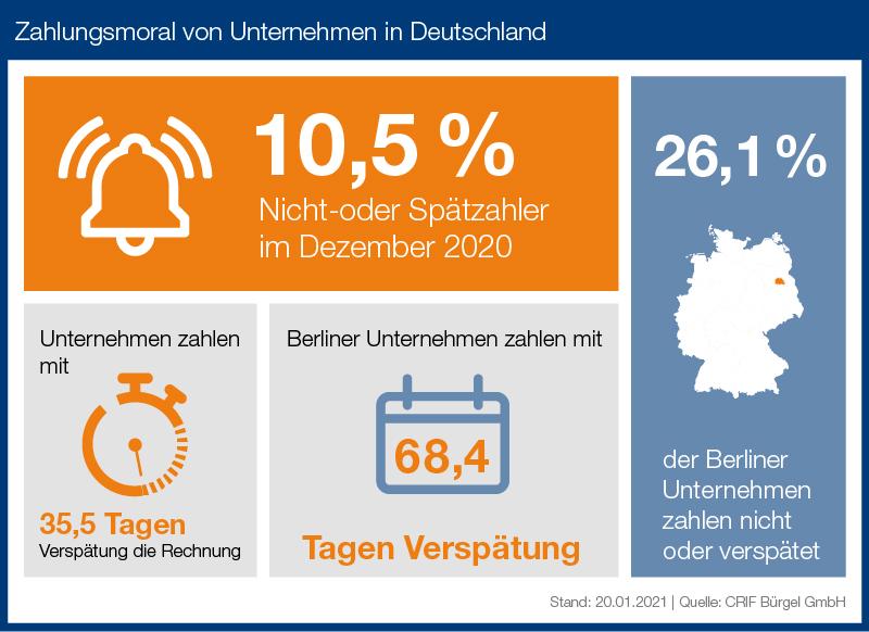 zahlungsmoral-von-unternehmen-in-deutschland-highlights